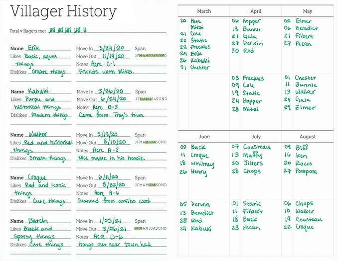 Animal Crossing: New Horizons Companion Planner Villager History Chart